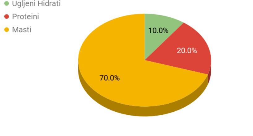 Low carb dijeta, procenat ugljenih hidrata, masti i proteina